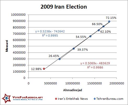 Iran Linear 2009 Relationship