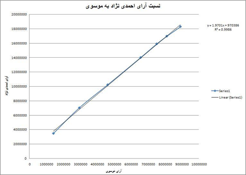 Iran Linear Relationship