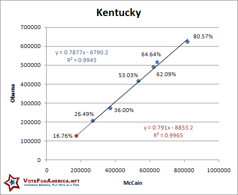 Kentucky 2008 Election Linear