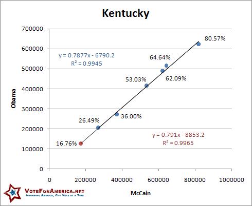 Kentucky 2008 Election Linear