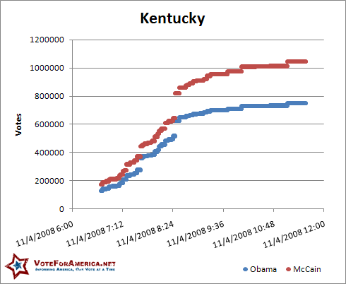 Kentucky 2008 Election Votes