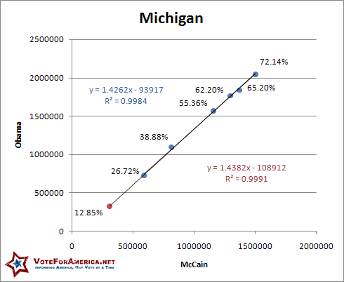 Michigan 2008 Election Linear