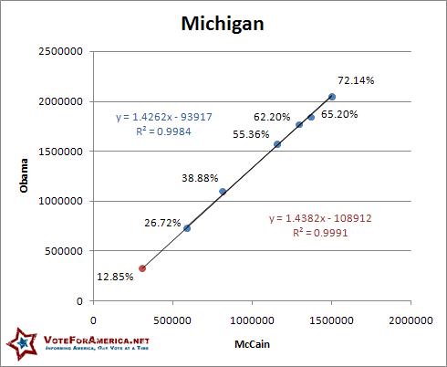 Michigan 2008 Election Linear