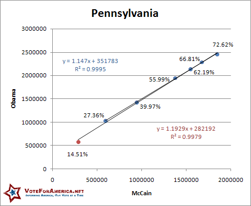 Pennsylvania 2008 Election Linear