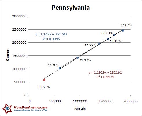 Pennsylvania 2008 Election Linear