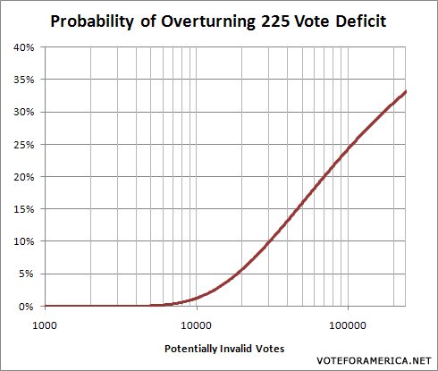 Minnesota Senate Probability Invalid Graph