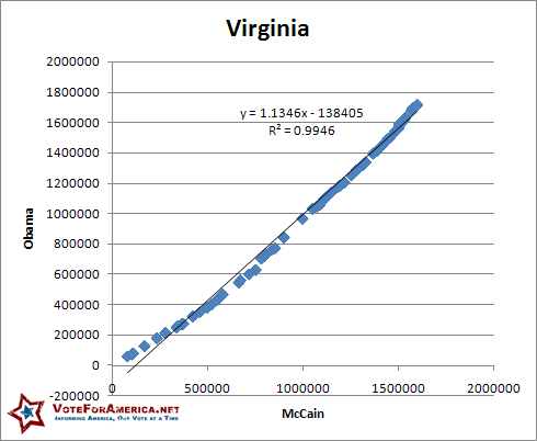 Virginia 2008 Election Linear
