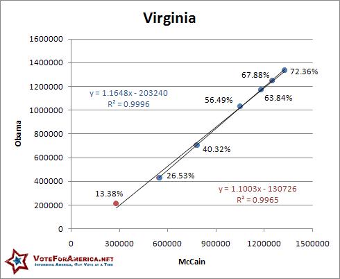 Virginia 2008 Election Linear
