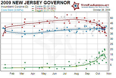 2009 New Jersey Gubernatorial Election