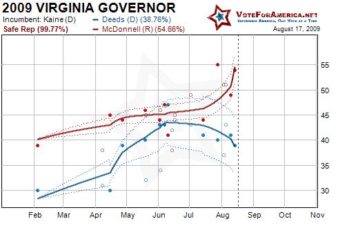 2009 Virginia Gubernatorial Election