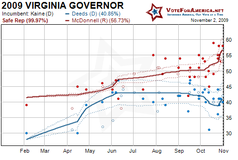 2009 Virginia Gubernatorial Election